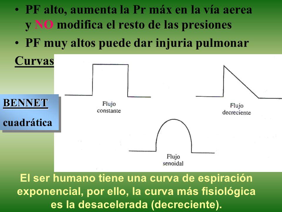 PF alto, aumenta la Pr máx en la vía aerea y NO modifica el resto de las presiones PF muy altos puede dar injuria pulmonar Curvas El ser humano tiene