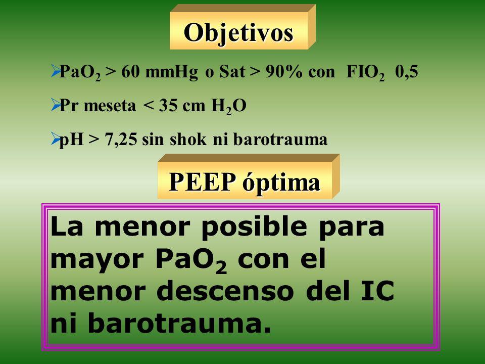 Objetivos PaO 2 > 60 mmHg o Sat > 90% con FIO 2 0,5 Pr meseta < 35 cm H 2 O pH > 7,25 sin shok ni barotrauma La menor posible para mayor PaO 2 con el
