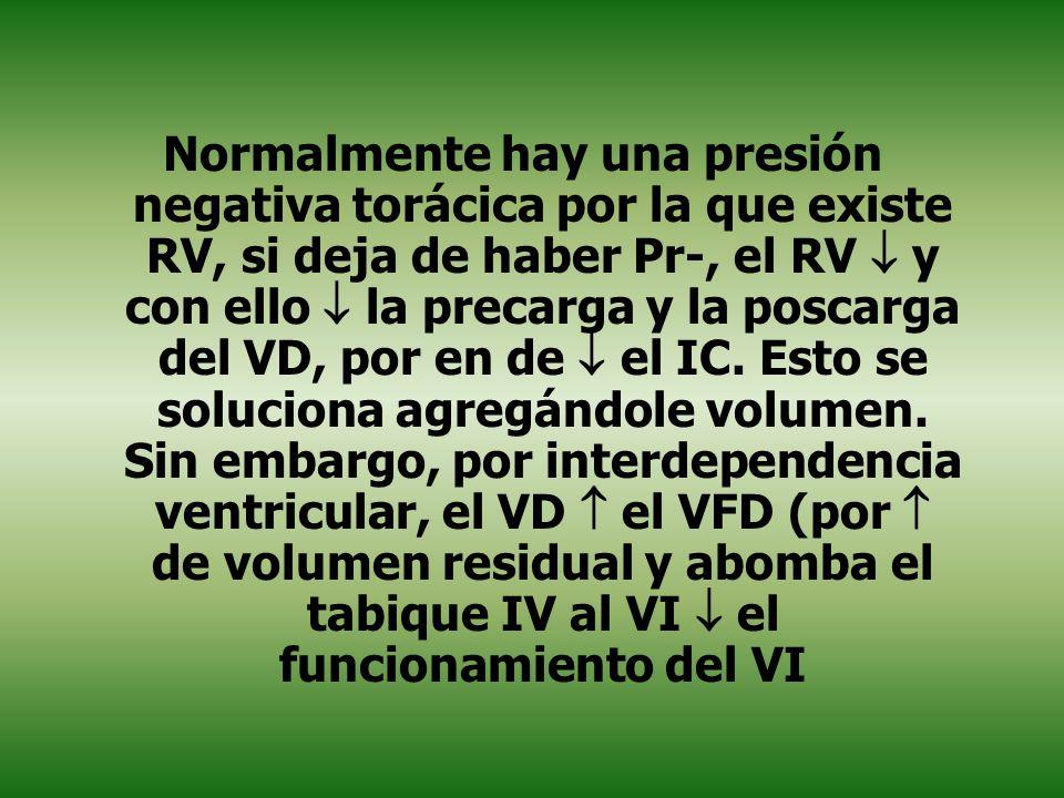 Normalmente hay una presión negativa torácica por la que existe RV, si deja de haber Pr-, el RV y con ello la precarga y la poscarga del VD, por en de