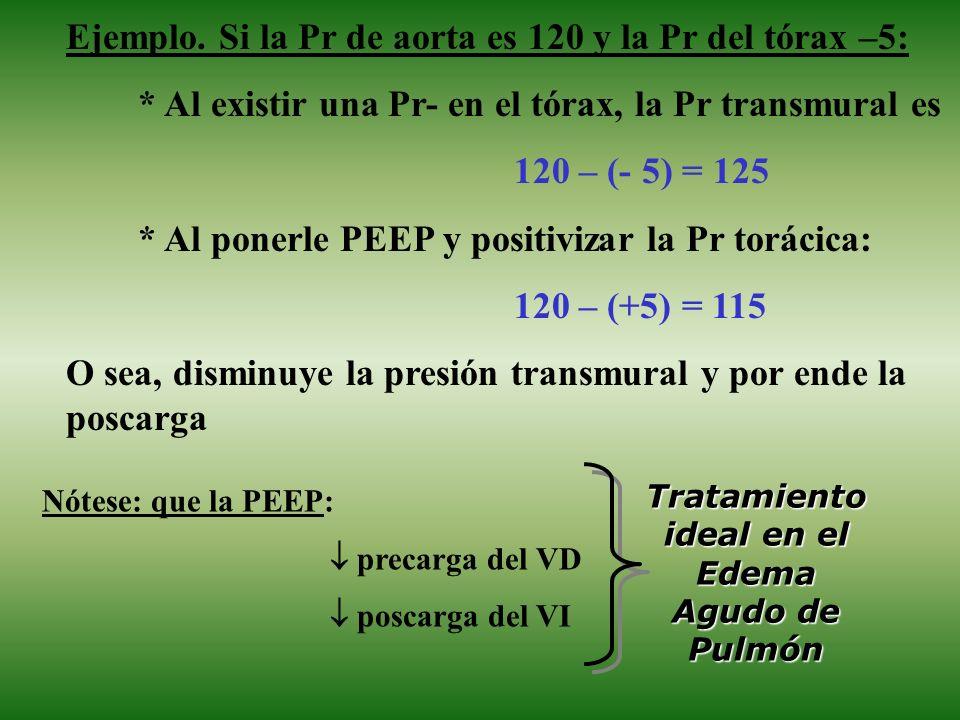 Ejemplo. Si la Pr de aorta es 120 y la Pr del tórax –5: * Al existir una Pr- en el tórax, la Pr transmural es 120 – (- 5) = 125 * Al ponerle PEEP y po