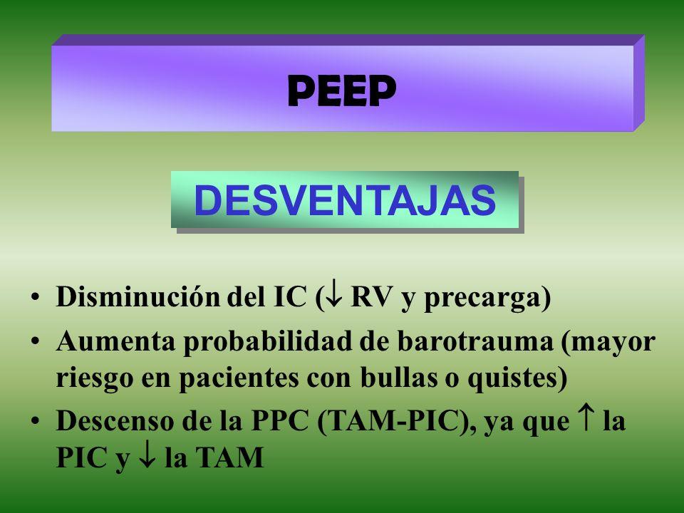 PEEP DESVENTAJAS Disminución del IC ( RV y precarga) Aumenta probabilidad de barotrauma (mayor riesgo en pacientes con bullas o quistes) Descenso de l