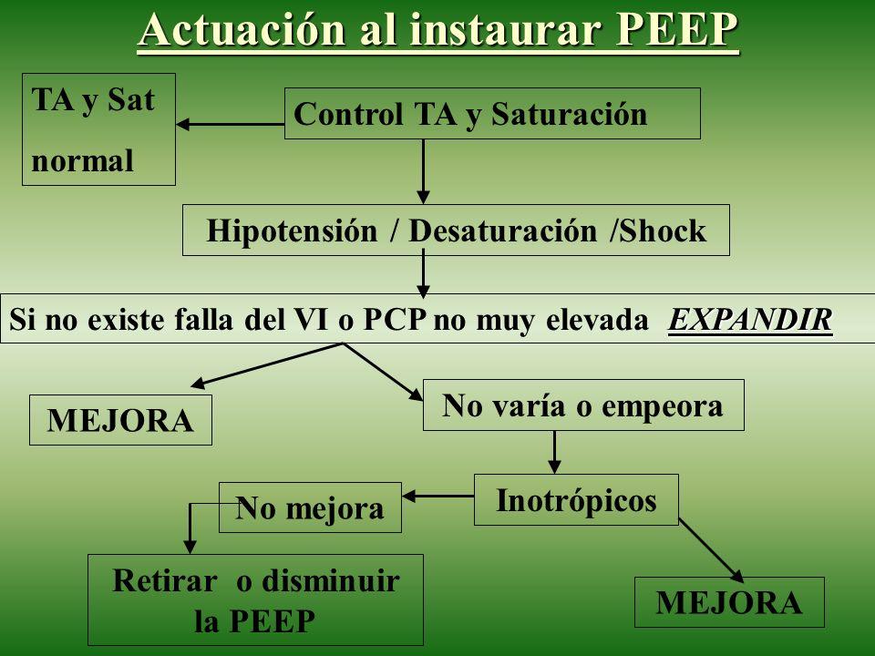 Actuación al instaurar PEEP Control TA y Saturación TA y Sat normal Hipotensión / Desaturación /Shock EXPANDIR Si no existe falla del VI o PCP no muy