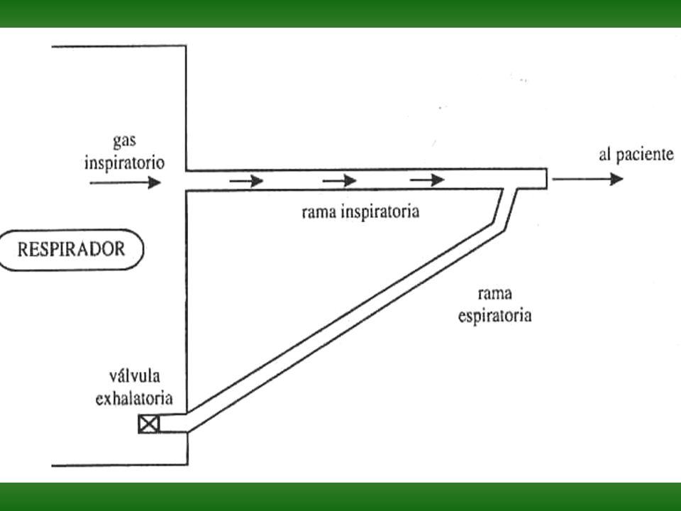 Tiempo Inspiratorio (Relación I:E) Tiempo que duran las fases inspiratoria y espiratoria del ciclo Se expresa en segundos o por una relación I:E, éste parámetro define la frecuencia respiratoria en el modo controlado En general Tiempo inspiración Tiempo inspiración: 1-1,5 seg Relación I:E Relación I:E 1:2 ó 1:3