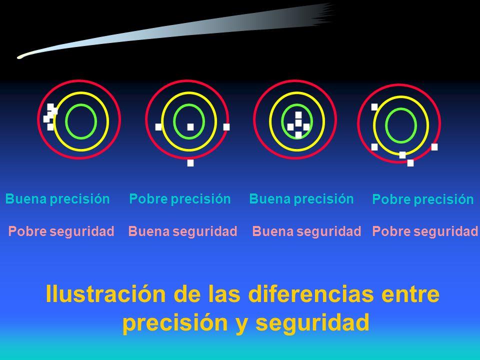 ..................... Ilustración de las diferencias entre precisión y seguridad