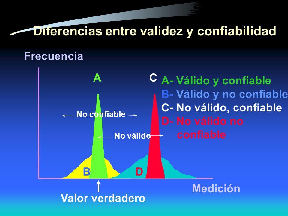 Frecuencia Valor verdadero Medición AC No confiable No válido BD Diferencias entre validez y confiabilidad