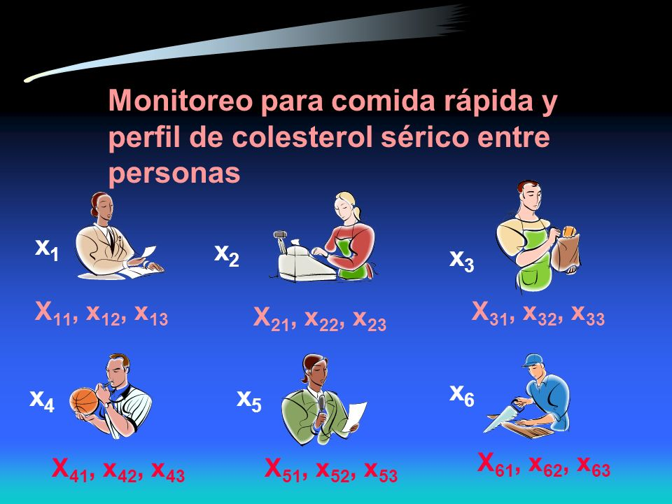 Monitoreo para comida rápida y perfil de colesterol sérico entre personas x1x1 x2x2 x3x3 x5x5 x6x6 X 11, x 12, x 13 X 21, x 22, x 23 X 31, x 32, x 33 X 41, x 42, x 43 X 51, x 52, x 53 X 61, x 62, x 63 x4x4