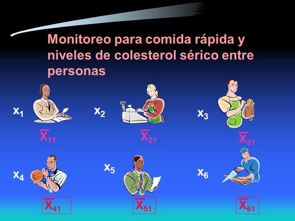 Monitoreo para comida rápida y niveles de colesterol sérico entre personas x1x1 x2x2 x3x3 x5x5 x6x6 x4x4 X 11 X 21 X 31 X 41 X 51 X 61