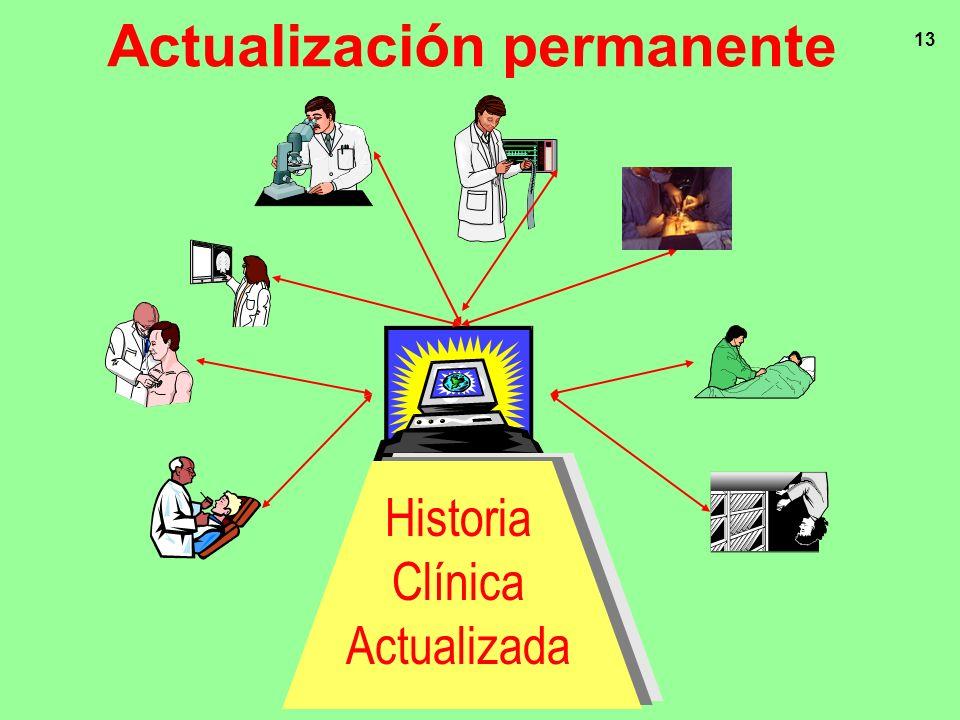 13 Actualización permanente Historia Clínica Actualizada