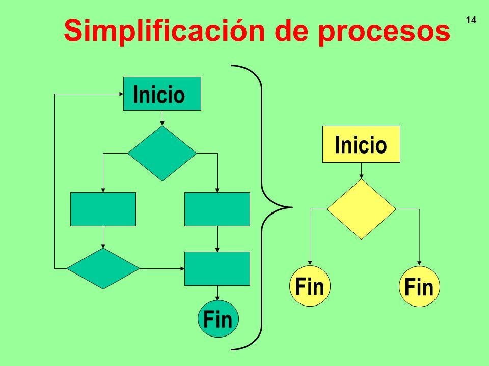 14 Inicio Fin Inicio Fin Simplificación de procesos
