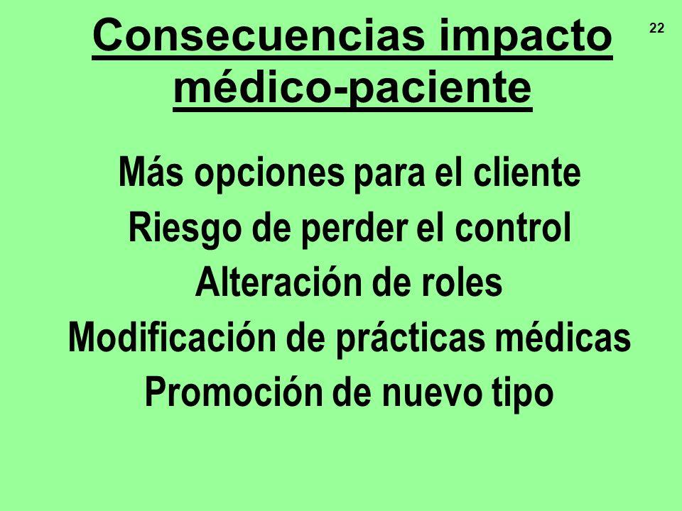 22 Más opciones para el cliente Riesgo de perder el control Alteración de roles Modificación de prácticas médicas Promoción de nuevo tipo Consecuencia