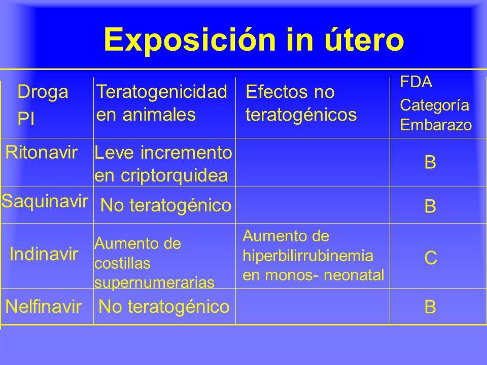 Exposición in útero B No teratogénicoNelfinavir C Aumento de hiperbilirrubinemia en monos- neonatal Aumento de costillas supernumerarias Indinavir B N