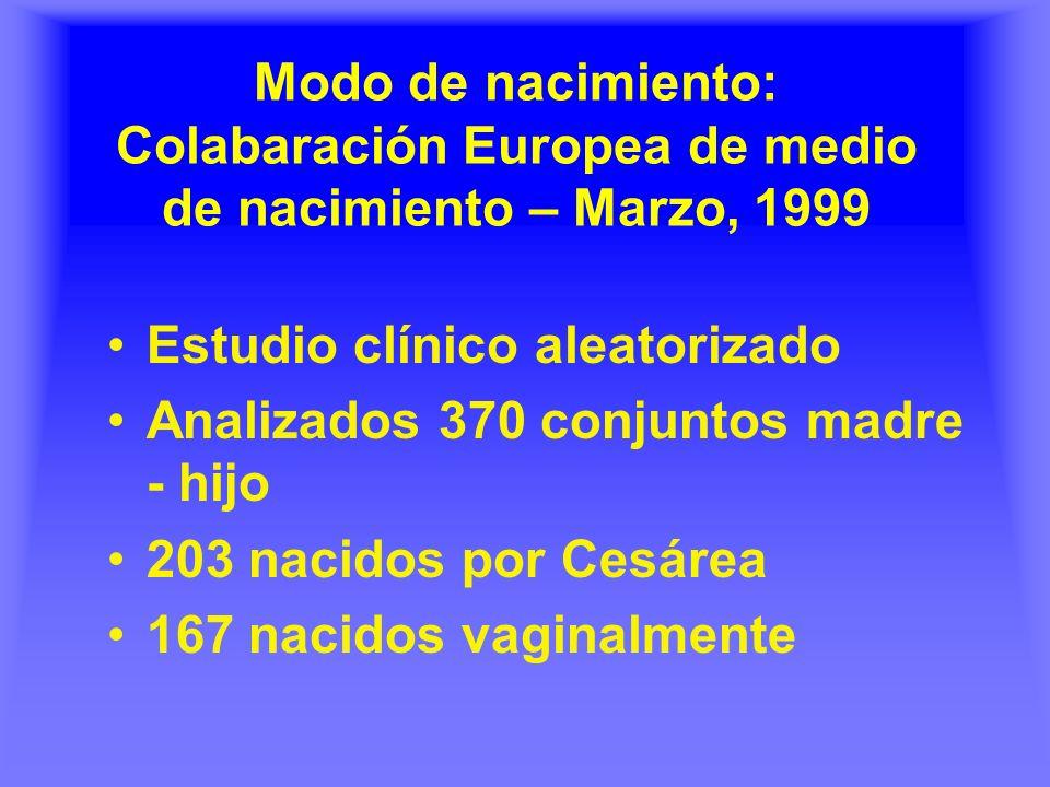 Modo de nacimiento: Colabaración Europea de medio de nacimiento – Marzo, 1999 Estudio clínico aleatorizado Analizados 370 conjuntos madre - hijo 203 nacidos por Cesárea 167 nacidos vaginalmente