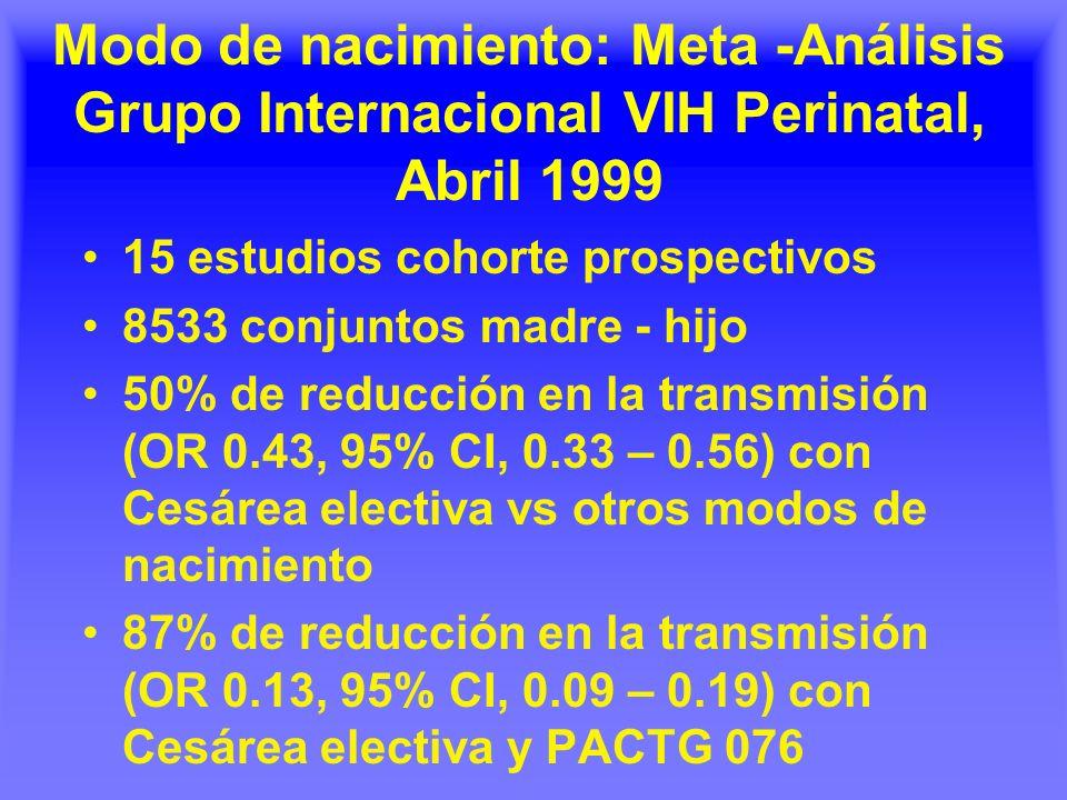 Modo de nacimiento: Meta -Análisis Grupo Internacional VIH Perinatal, Abril 1999 15 estudios cohorte prospectivos 8533 conjuntos madre - hijo 50% de reducción en la transmisión (OR 0.43, 95% CI, 0.33 – 0.56) con Cesárea electiva vs otros modos de nacimiento 87% de reducción en la transmisión (OR 0.13, 95% CI, 0.09 – 0.19) con Cesárea electiva y PACTG 076