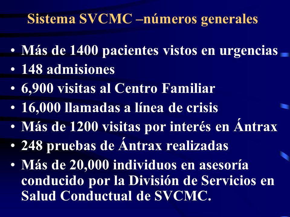 Sistema SVCMC –números generales Más de 1400 pacientes vistos en urgencias 148 admisiones 6,900 visitas al Centro Familiar 16,000 llamadas a línea de crisis Más de 1200 visitas por interés en Ántrax 248 pruebas de Ántrax realizadas Más de 20,000 individuos en asesoría conducido por la División de Servicios en Salud Conductual de SVCMC.