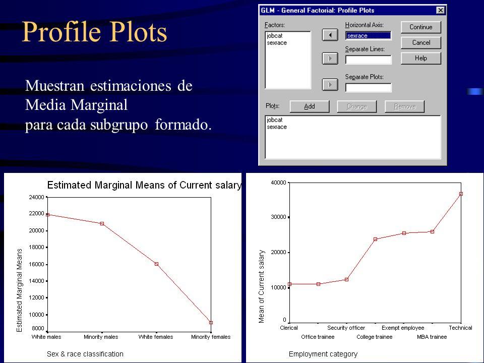 Profile Plots Muestran estimaciones de Media Marginal para cada subgrupo formado.