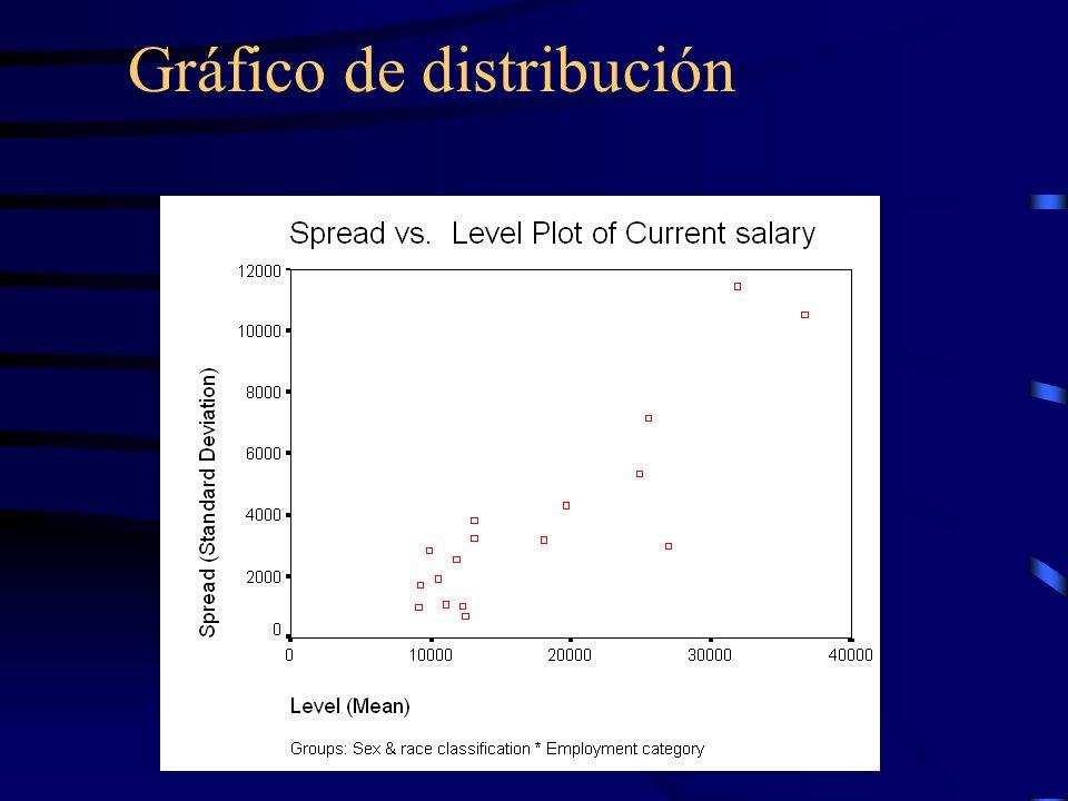 Gráfico de distribución