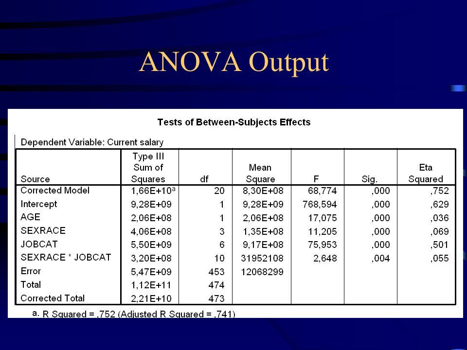 ANOVA Output