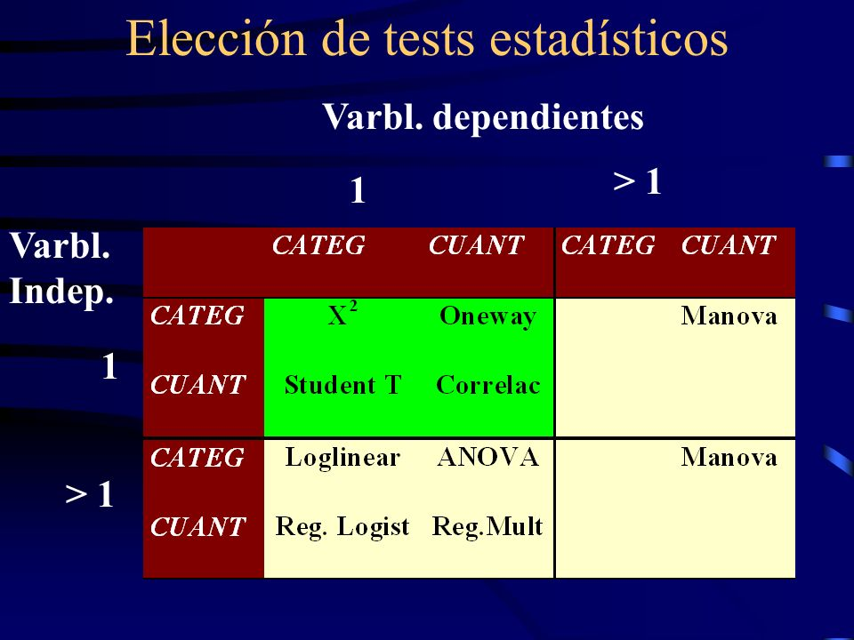 Elección de tests estadísticos 1 1 > 1 Varbl. dependientes Varbl. Indep.