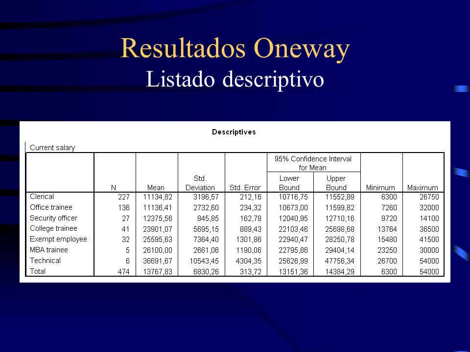 Resultados Oneway Listado descriptivo