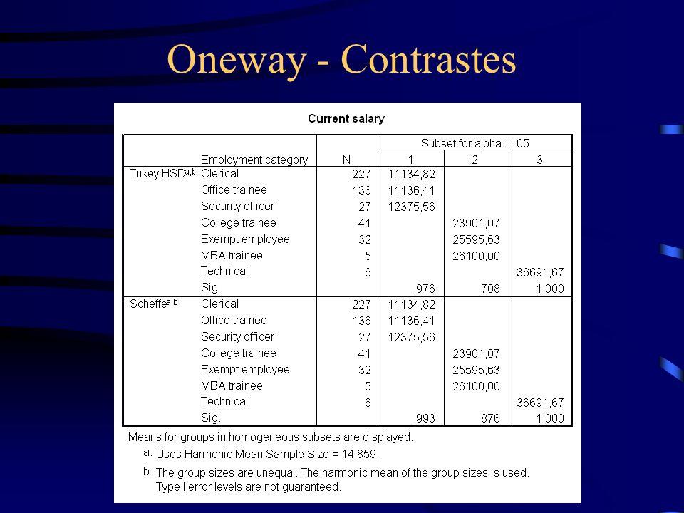 Oneway - Contrastes