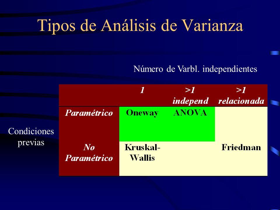 Tipos de Análisis de Varianza Número de Varbl. independientes Condiciones previas
