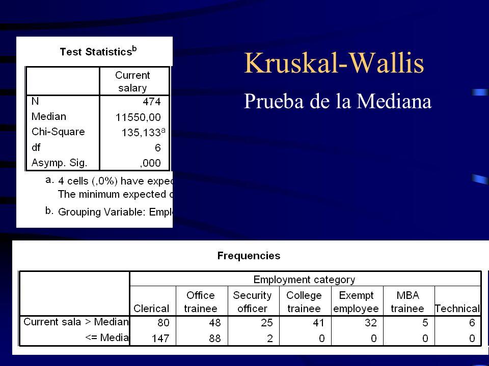 Kruskal-Wallis Prueba de la Mediana