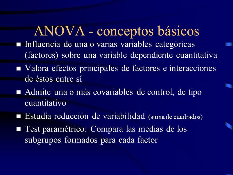 ANOVA - conceptos básicos n Influencia de una o varias variables categóricas (factores) sobre una variable dependiente cuantitativa n Valora efectos p