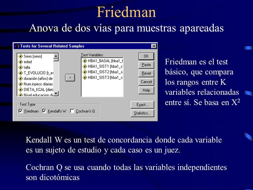 Friedman Anova de dos vías para muestras apareadas Kendall W es un test de concordancia donde cada variable es un sujeto de estudio y cada caso es un