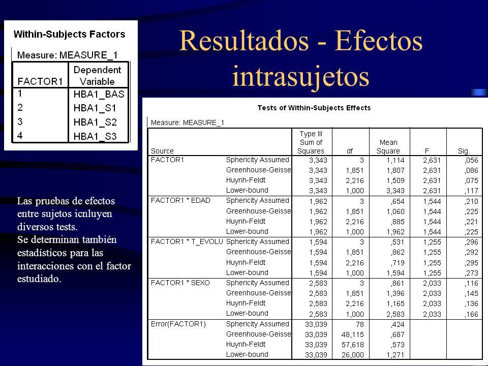 Resultados - Efectos intrasujetos Las pruebas de efectos entre sujetos icnluyen diversos tests. Se determinan también estadísticos para las interaccio