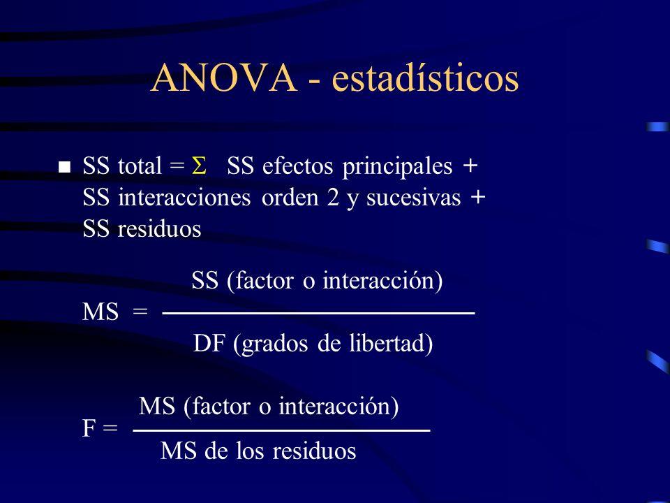 ANOVA - estadísticos SS total = SS efectos principales + SS interacciones orden 2 y sucesivas + SS residuos SS (factor o interacción) MS = DF (grados