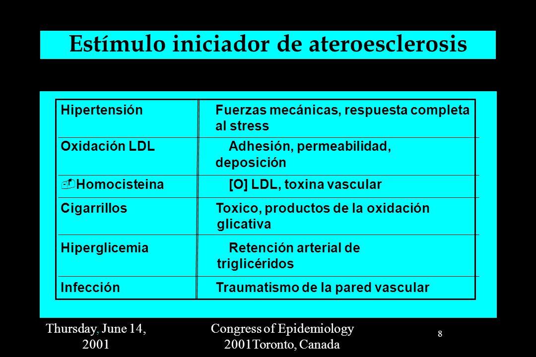 Thursday, June 14, 2001 Congress of Epidemiology 2001Toronto, Canada 8 Estímulo iniciador de ateroesclerosis HipertensiónFuerzas mecánicas, respuesta completa al stress Oxidación LDL Adhesión, permeabilidad, deposición Homocisteina [O] LDL, toxina vascular CigarrillosToxico, productos de la oxidación glicativa Hiperglicemia Retención arterial de triglicéridos InfecciónTraumatismo de la pared vascular