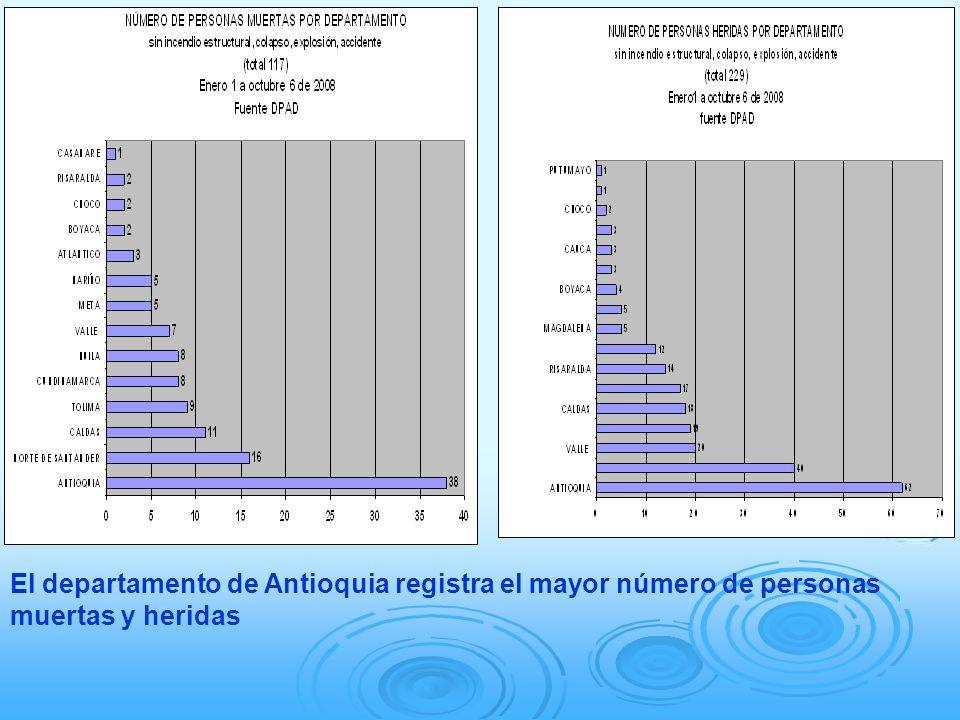 El departamento de Antioquia registra el mayor número de personas muertas y heridas