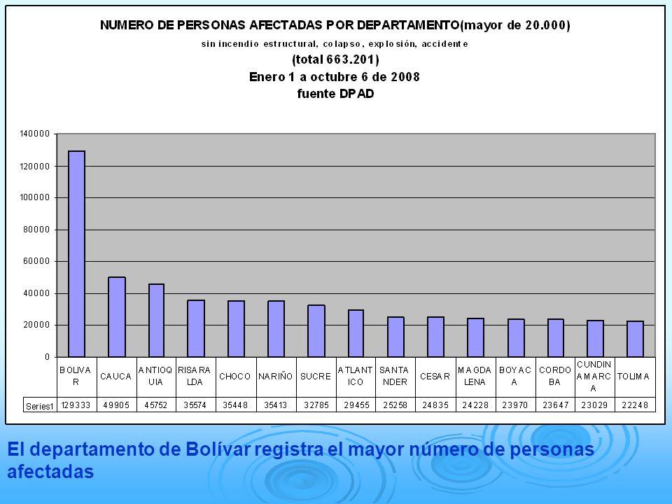 El departamento de Bolívar registra el mayor número de personas afectadas