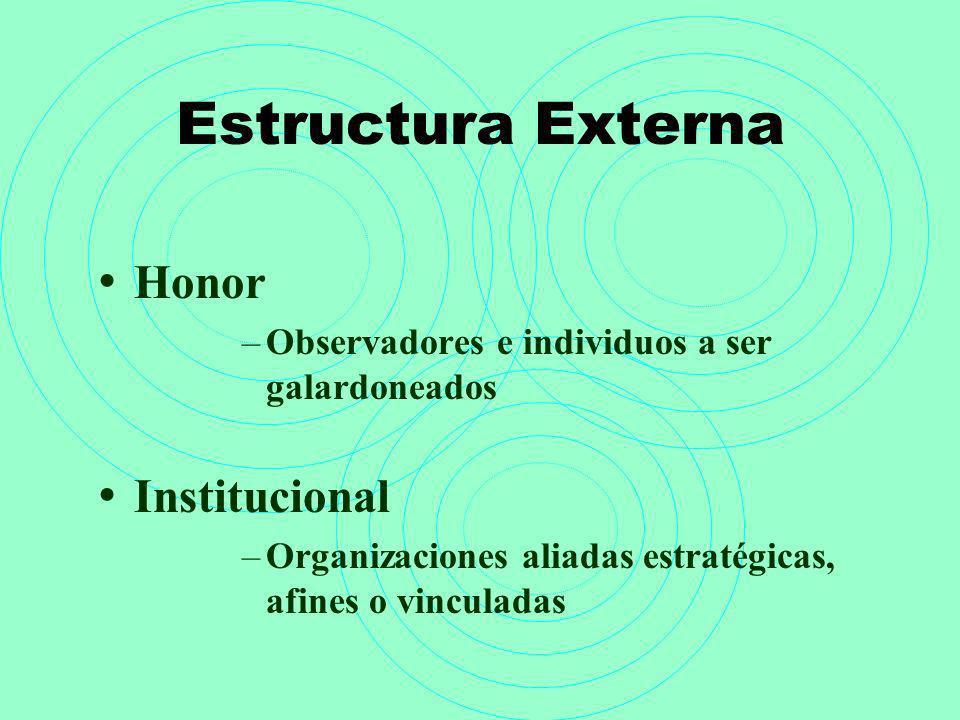 Estructura Externa Honor –Observadores e individuos a ser galardoneados Institucional –Organizaciones aliadas estratégicas, afines o vinculadas