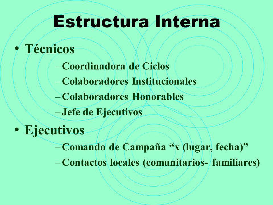Estructura Interna Técnicos –Coordinadora de Ciclos –Colaboradores Institucionales –Colaboradores Honorables –Jefe de Ejecutivos Ejecutivos –Comando d