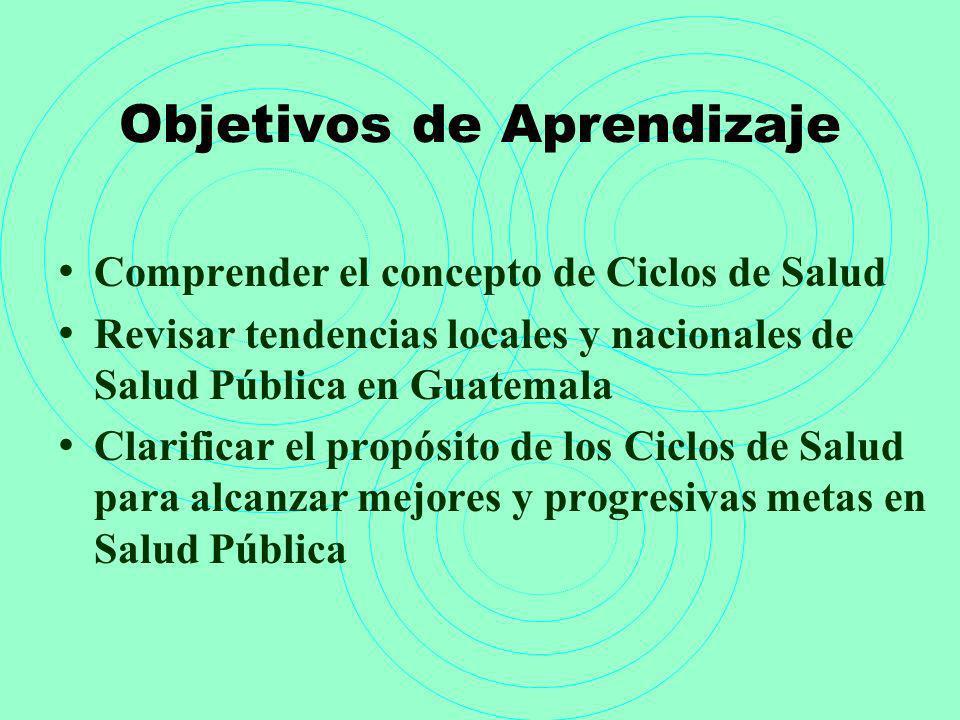 Objetivos de Aprendizaje Comprender el concepto de Ciclos de Salud Revisar tendencias locales y nacionales de Salud Pública en Guatemala Clarificar el