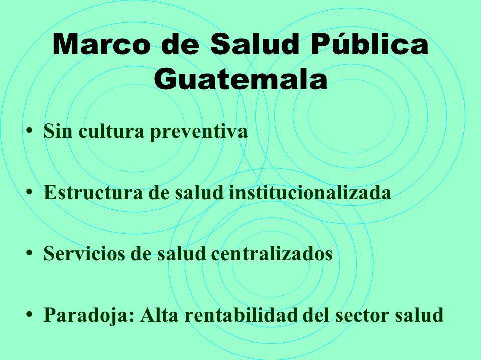 Marco de Salud Pública Guatemala Sin cultura preventiva Estructura de salud institucionalizada Servicios de salud centralizados Paradoja: Alta rentabi
