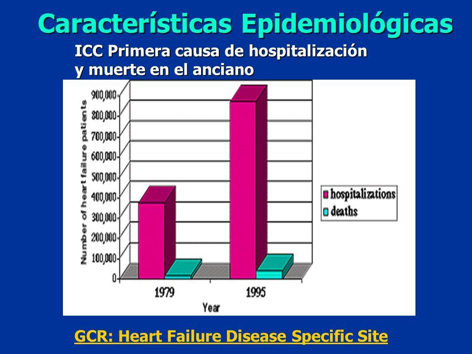 Características Epidemiológicas ICC Primera causa de hospitalización y muerte en el anciano GCR: Heart Failure Disease Specific Site