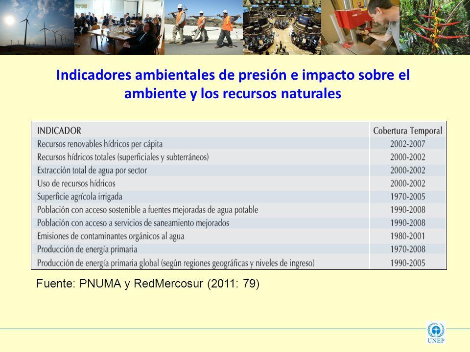 Indicadores ambientales de presión e impacto sobre el ambiente y los recursos naturales Fuente: PNUMA y RedMercosur (2011: 79)