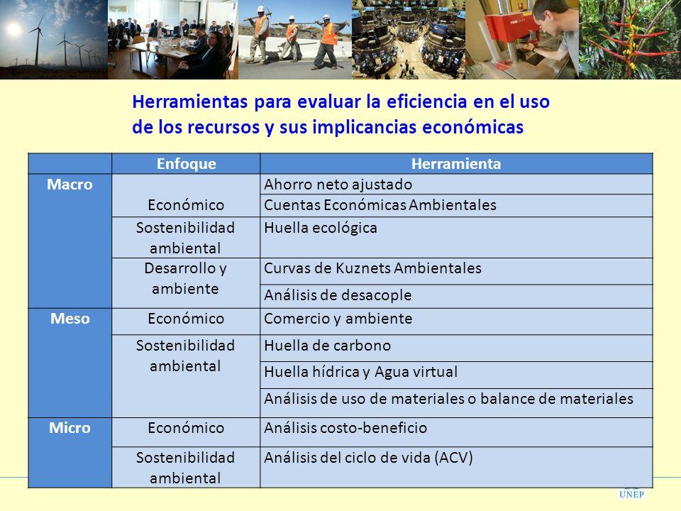 EnfoqueHerramienta Macro Económico Ahorro neto ajustado Cuentas Económicas Ambientales Sostenibilidad ambiental Huella ecológica Desarrollo y ambiente