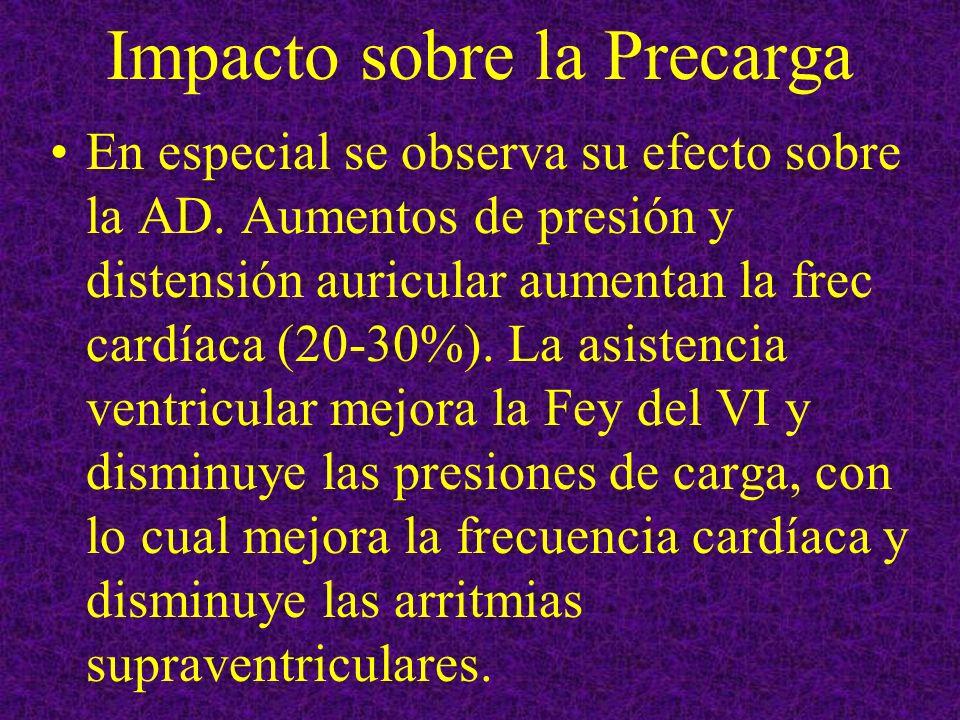 Impacto sobre la Precarga En especial se observa su efecto sobre la AD. Aumentos de presión y distensión auricular aumentan la frec cardíaca (20-30%).