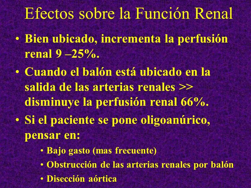 Efectos sobre la Función Renal Bien ubicado, incrementa la perfusión renal 9 –25%. Cuando el balón está ubicado en la salida de las arterias renales >