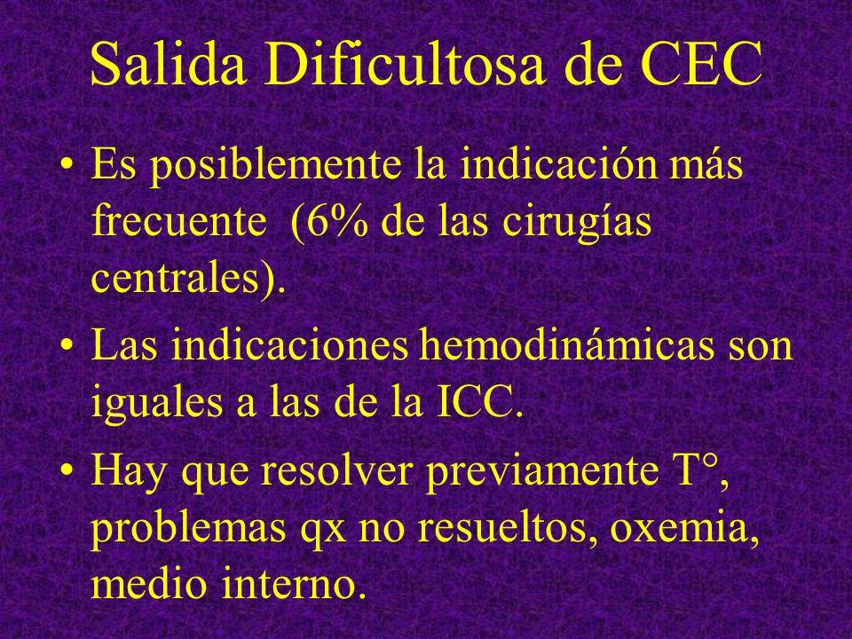 Salida Dificultosa de CEC Es posiblemente la indicación más frecuente (6% de las cirugías centrales). Las indicaciones hemodinámicas son iguales a las