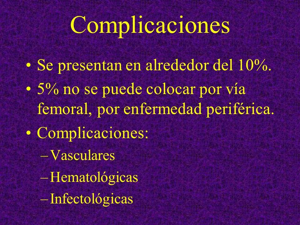 Complicaciones Se presentan en alrededor del 10%. 5% no se puede colocar por vía femoral, por enfermedad periférica. Complicaciones: –Vasculares –Hema