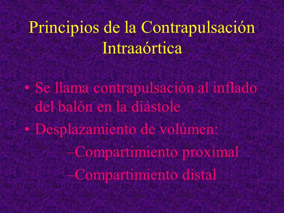 Principios de la Contrapulsación Intraaórtica Se llama contrapulsación al inflado del balón en la diástole Desplazamiento de volúmen: –Compartimiento