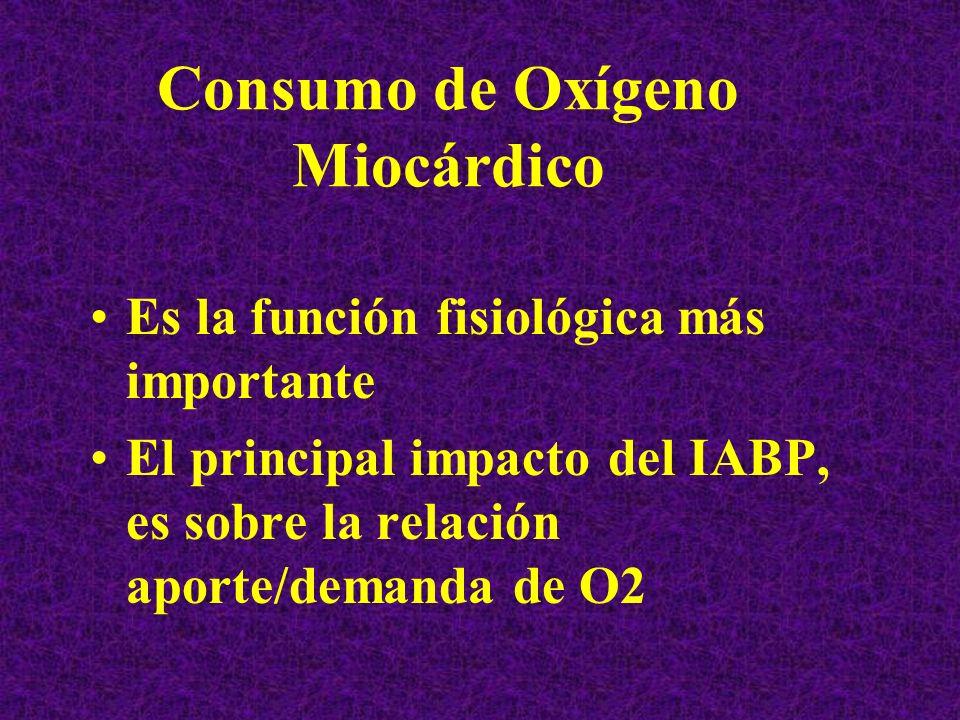 Consumo de Oxígeno Miocárdico Es la función fisiológica más importante El principal impacto del IABP, es sobre la relación aporte/demanda de O2