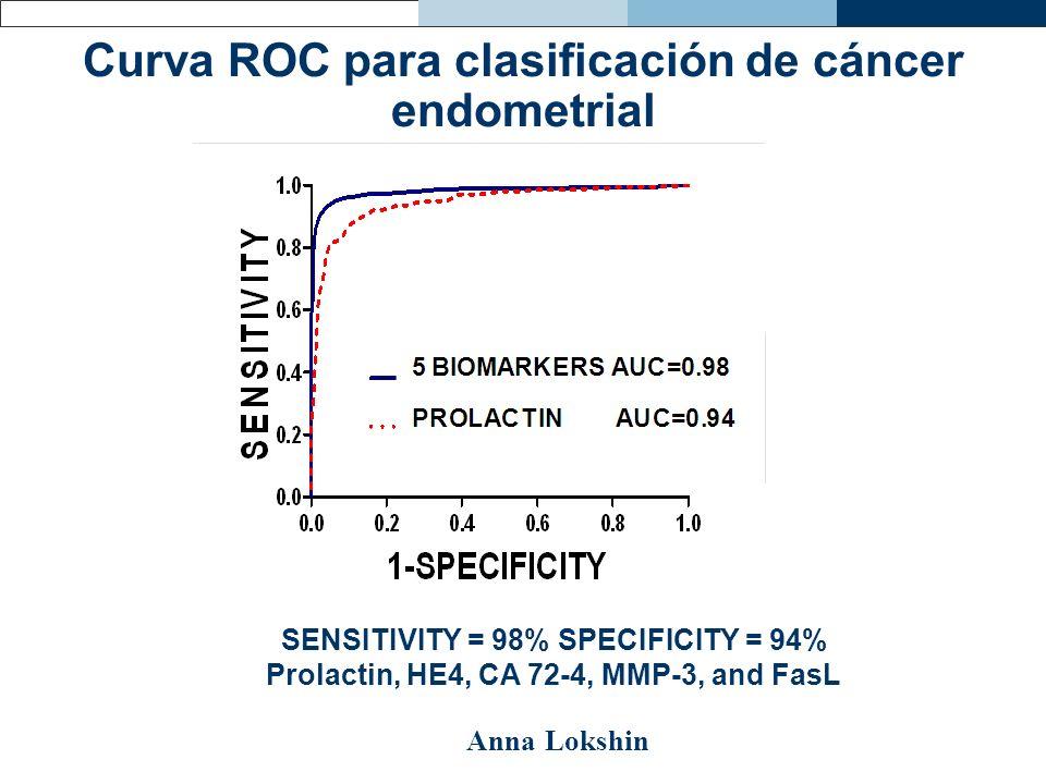 Curva ROC para clasificación de cáncer endometrial SENSITIVITY = 98% SPECIFICITY = 94% Prolactin, HE4, CA 72-4, MMP-3, and FasL Anna Lokshin