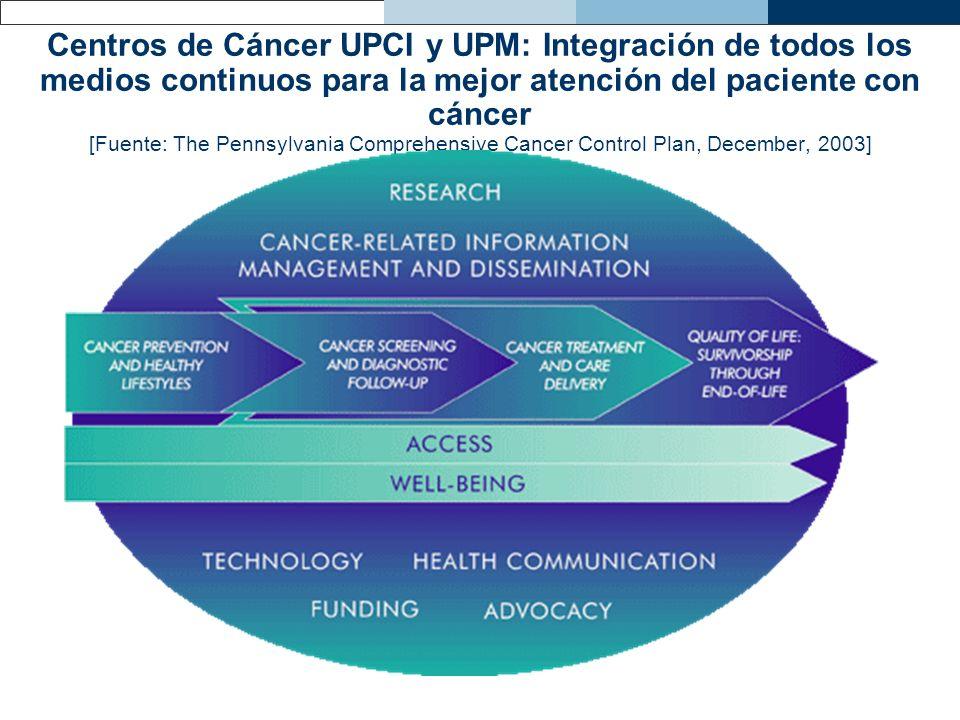 Centros de Cáncer UPCI y UPM: Integración de todos los medios continuos para la mejor atención del paciente con cáncer [Fuente: The Pennsylvania Compr