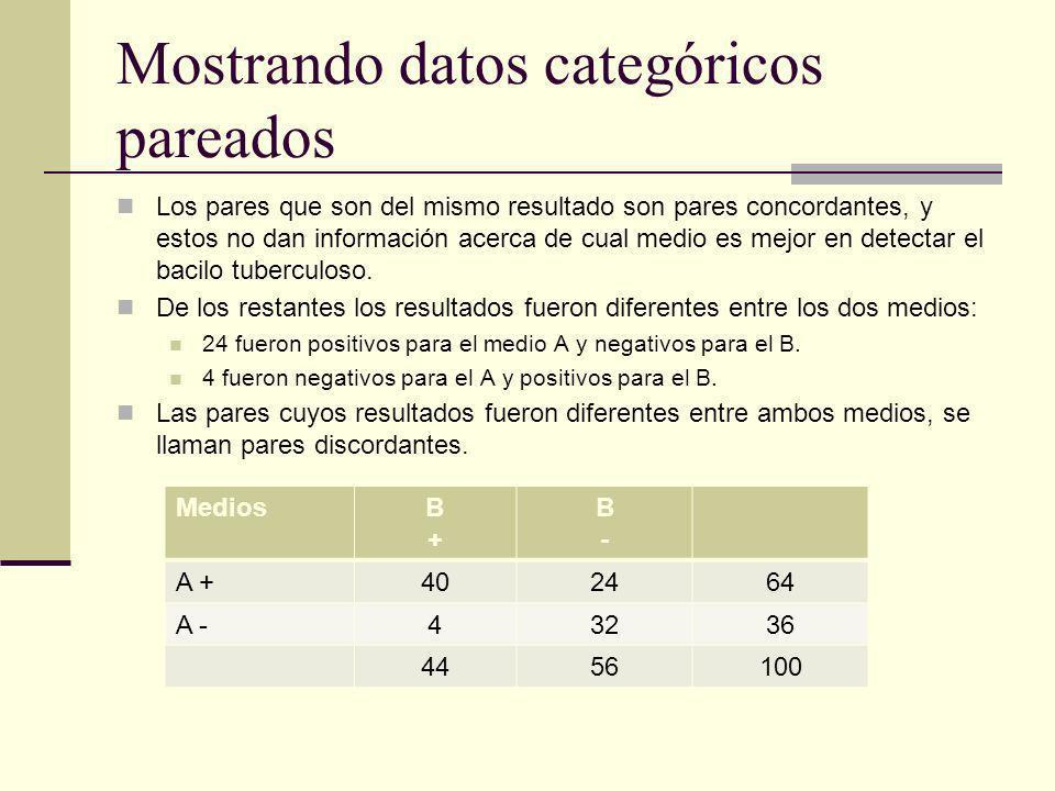 Mostrando datos categóricos pareados Los pares que son del mismo resultado son pares concordantes, y estos no dan información acerca de cual medio es