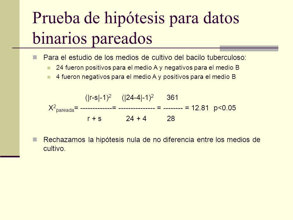 Prueba de hipótesis para datos binarios pareados Para el estudio de los medios de cultivo del bacilo tuberculoso: 24 fueron positivos para el medio A